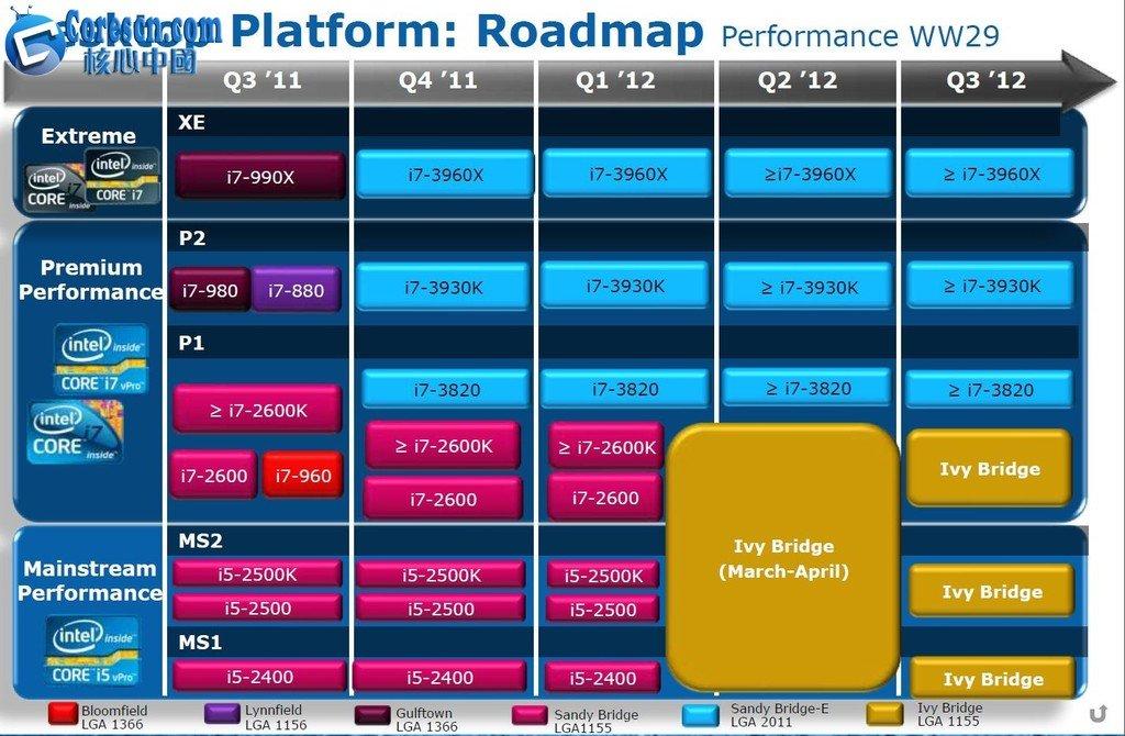 Roadmap aus der 29. Kalenderwoche 2011
