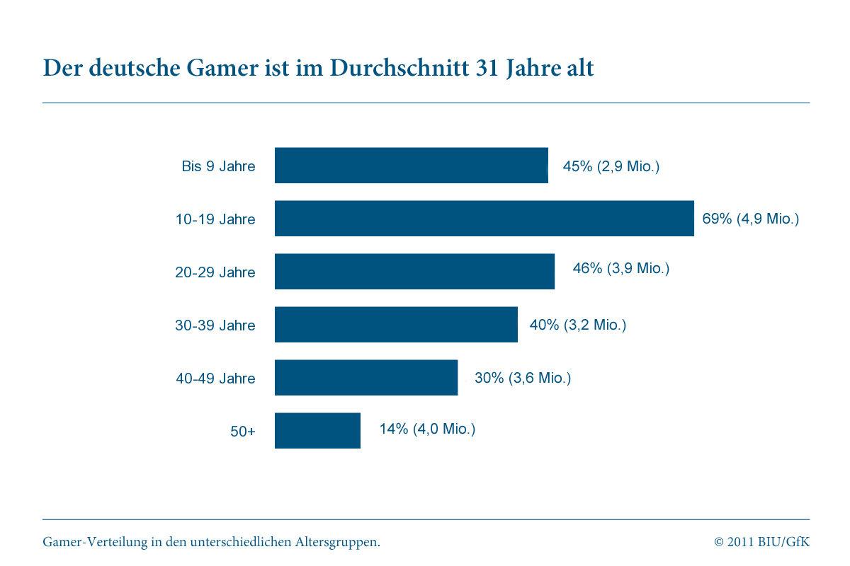 """Studie """"Gamer in Deutschland"""": Alter"""