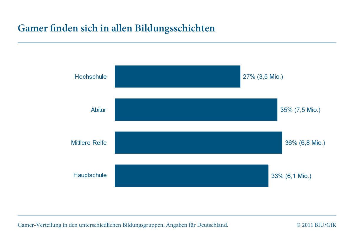 """Studie """"Gamer in Deutschland"""": Bildung"""