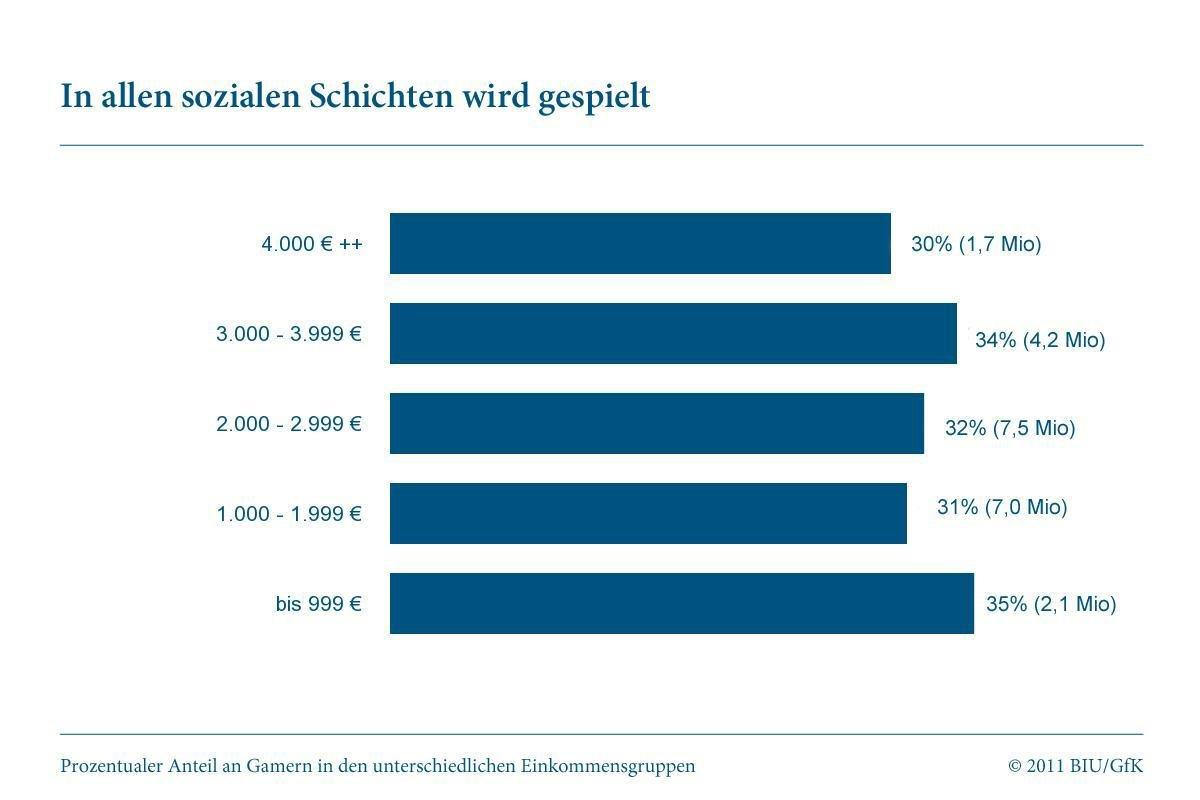 """Studie """"Gamer in Deutschland"""": Einkommen"""