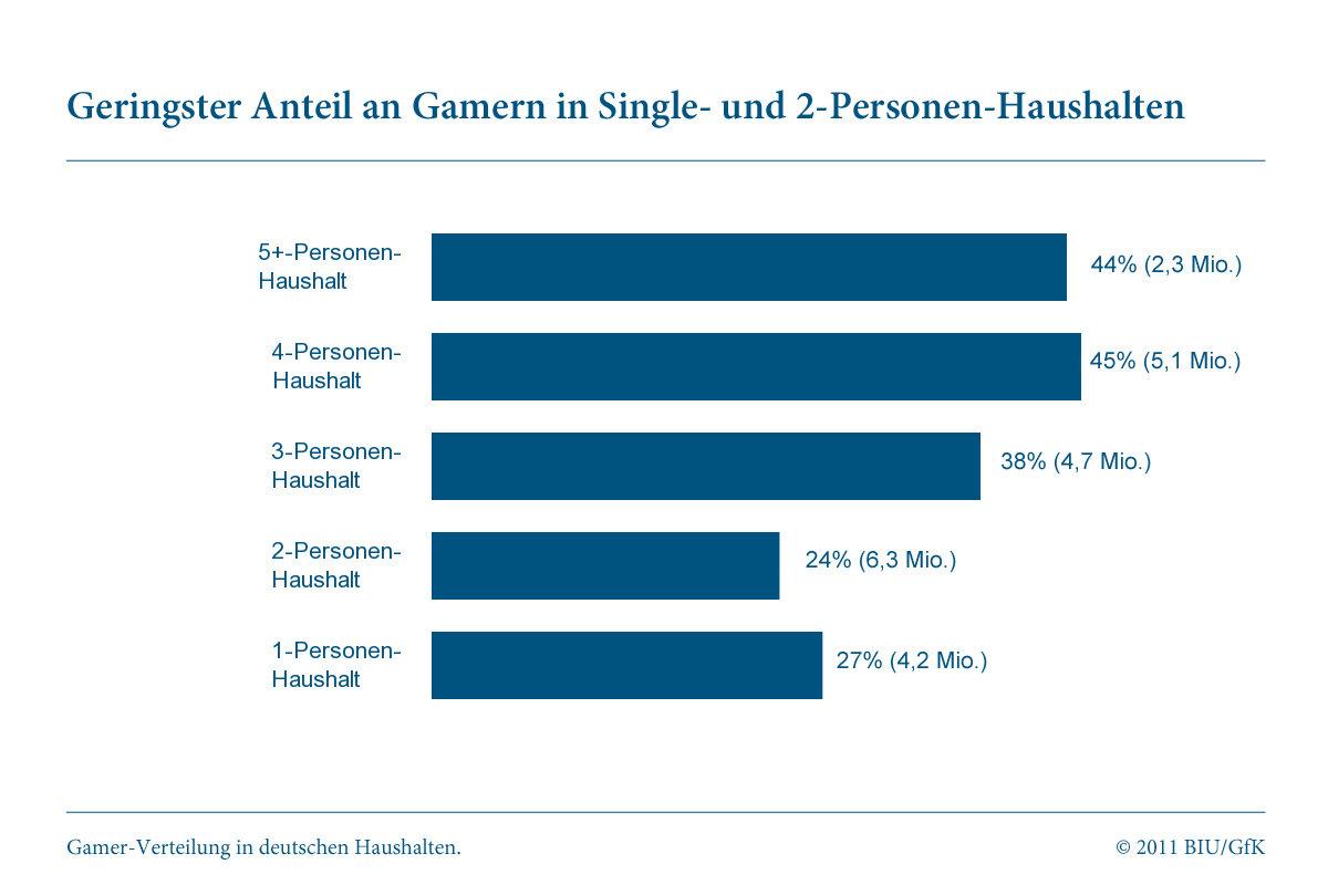 """Studie """"Gamer in Deutschland"""": Haushalt"""