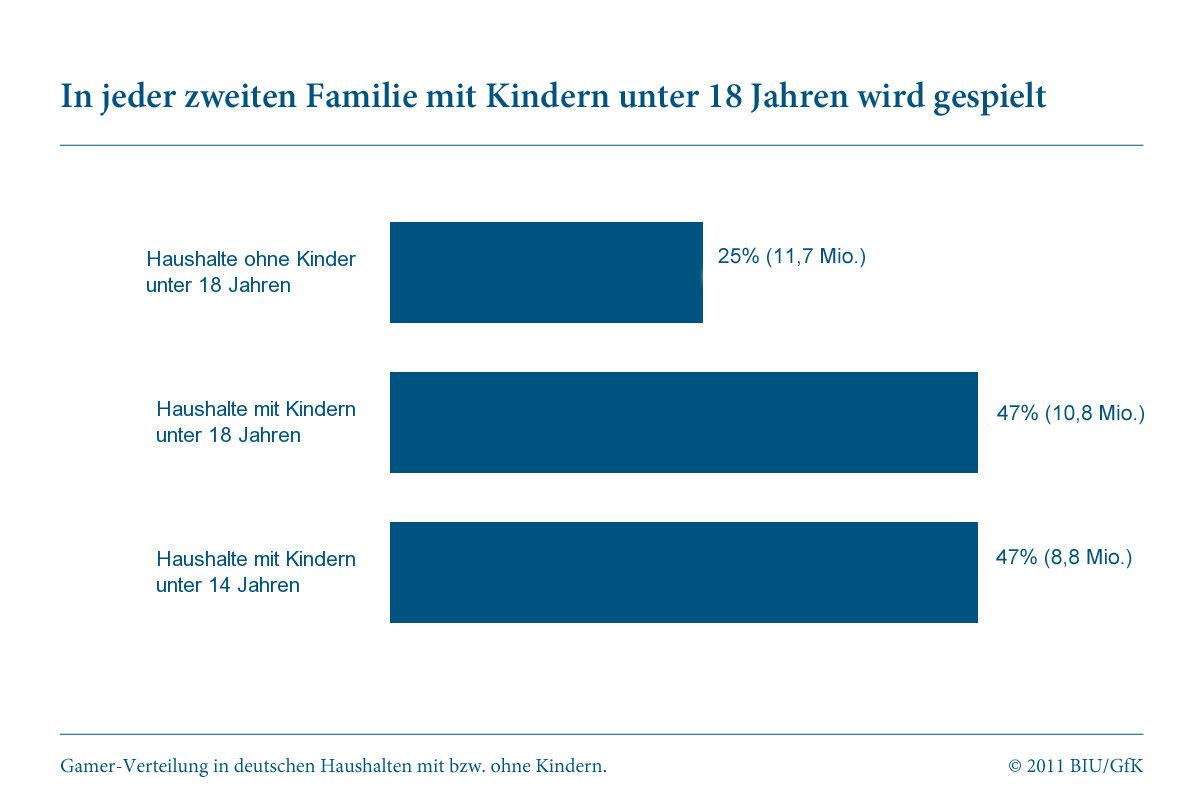 """Studie """"Gamer in Deutschland"""": Kinder"""