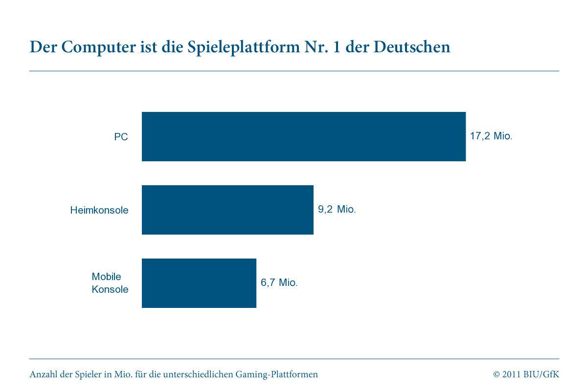 """Studie """"Gamer in Deutschland"""": Plattform"""