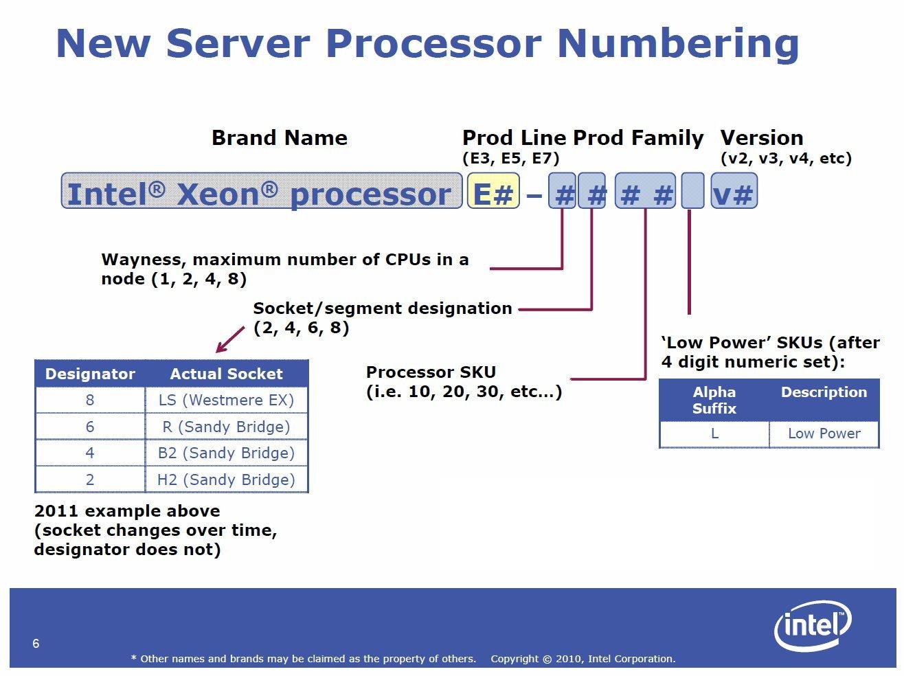 Klassifizierung der Xeon-Prozessoren