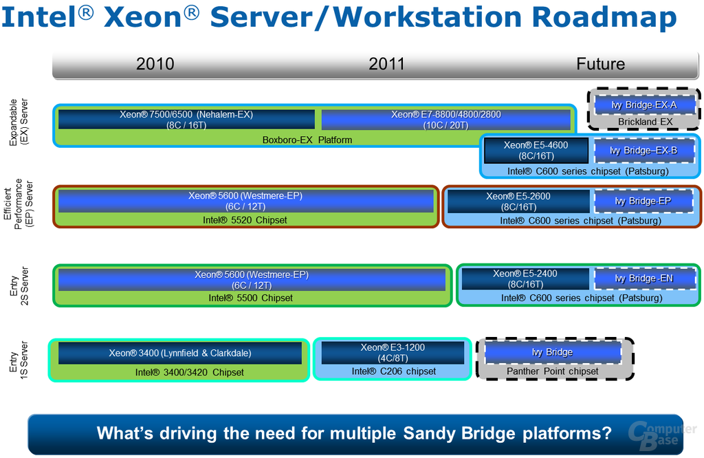 Intel-Server-Roadmap
