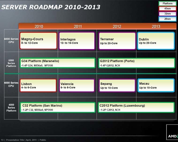Server-Roadmap von AMD bis 2013