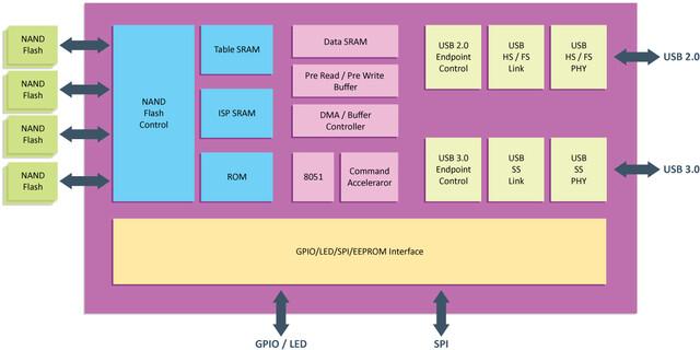 Blockdiagramm des VLI VL751