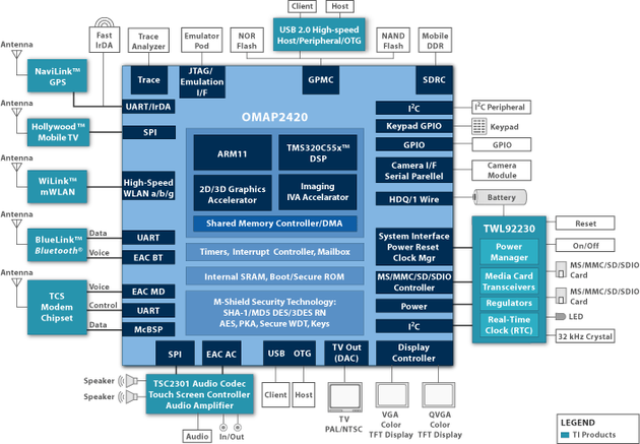 Texas Instruments OMAP 2420