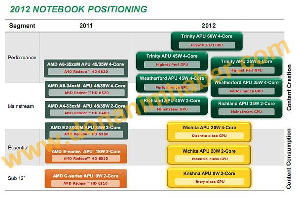 Inoffizielle AMD-Notebook-Roadmap für 2012