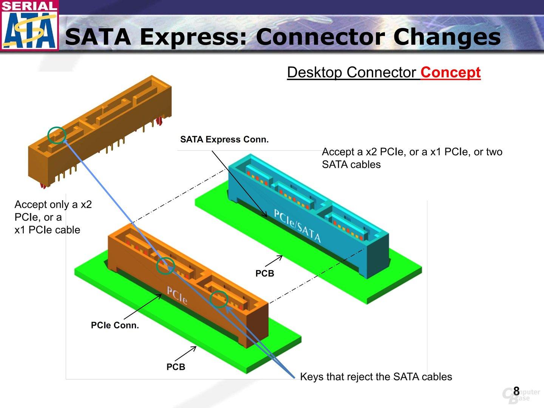 SATA-Express-Anschlüsse