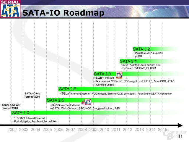 SATA-IO-Roadmap