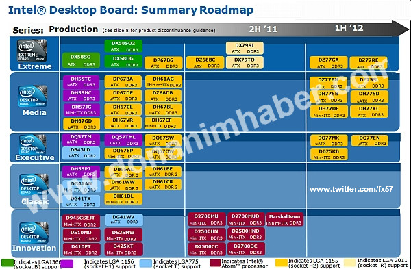 Intel Desktop Board Roadmap bis H1 2012
