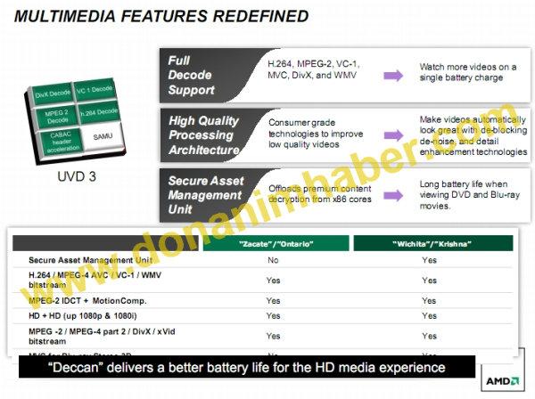 AMDs Deccan-Plattform
