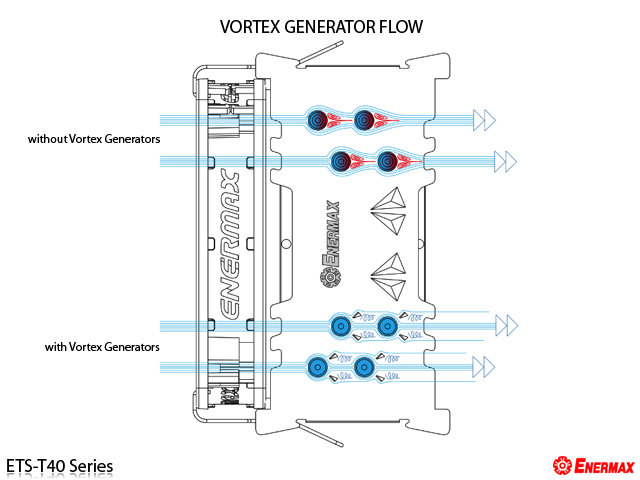 Vortex Generator Flow