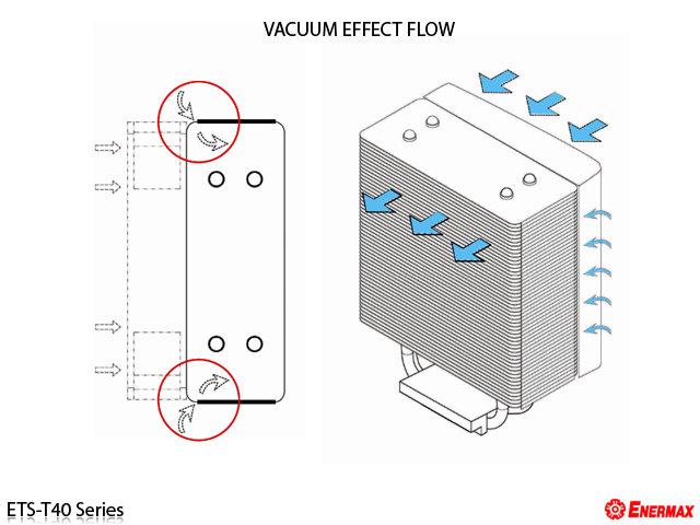 Vacuum Effect Flow