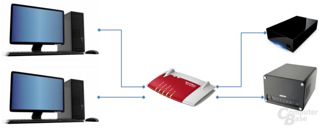 Prinzipieller Aufbau des verwendeten Test-Netzwerkes