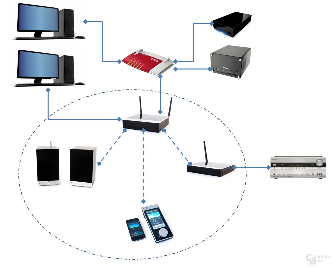 Integration des Raumfeld-Systems in das Netzwerk