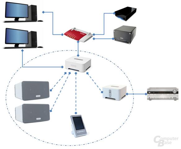 Netzaufbau mit allen Sonos-Komponenten