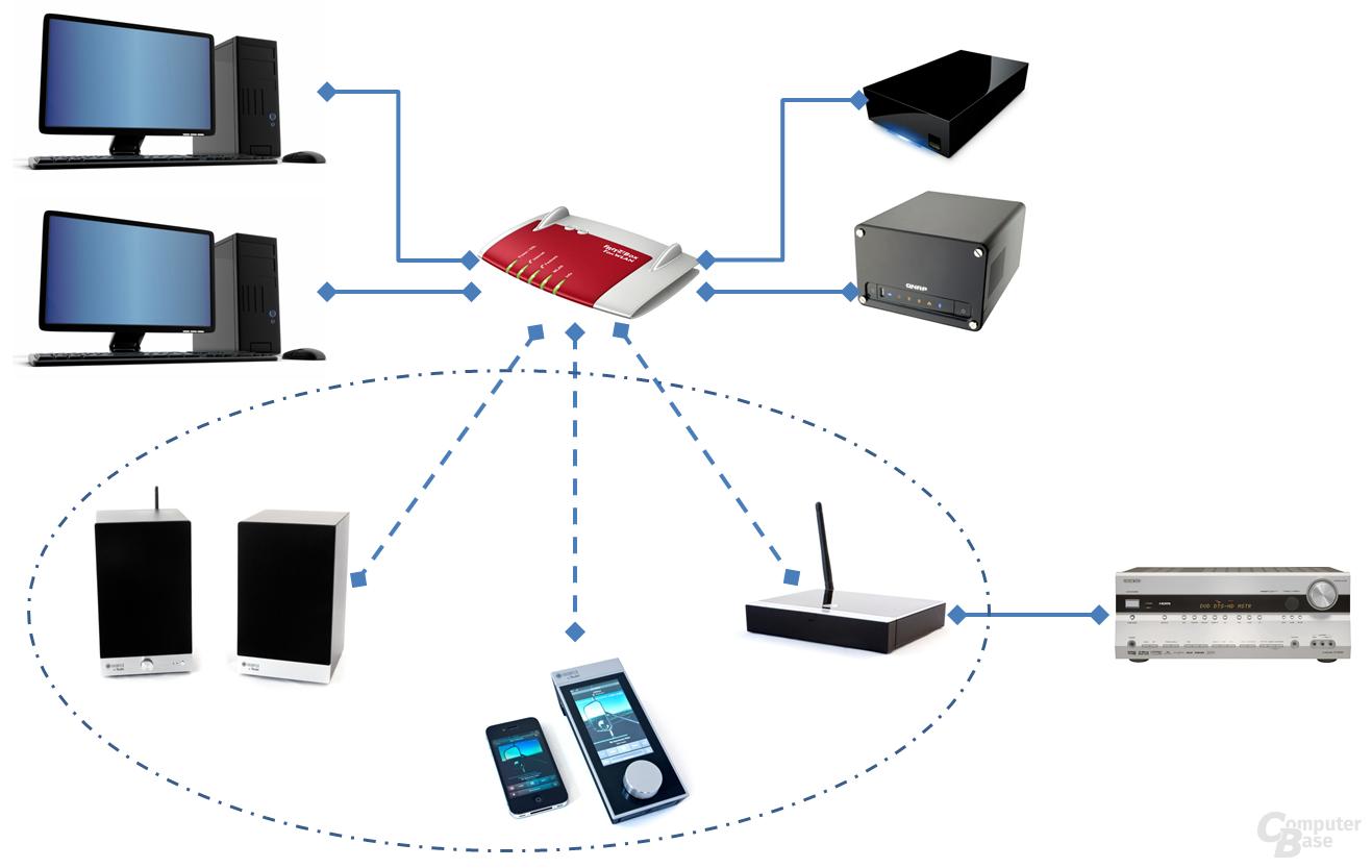 Die Integration der Raumfeld-Komponenten in das Netzwerk ist auch ohne Raumfeld Base möglich