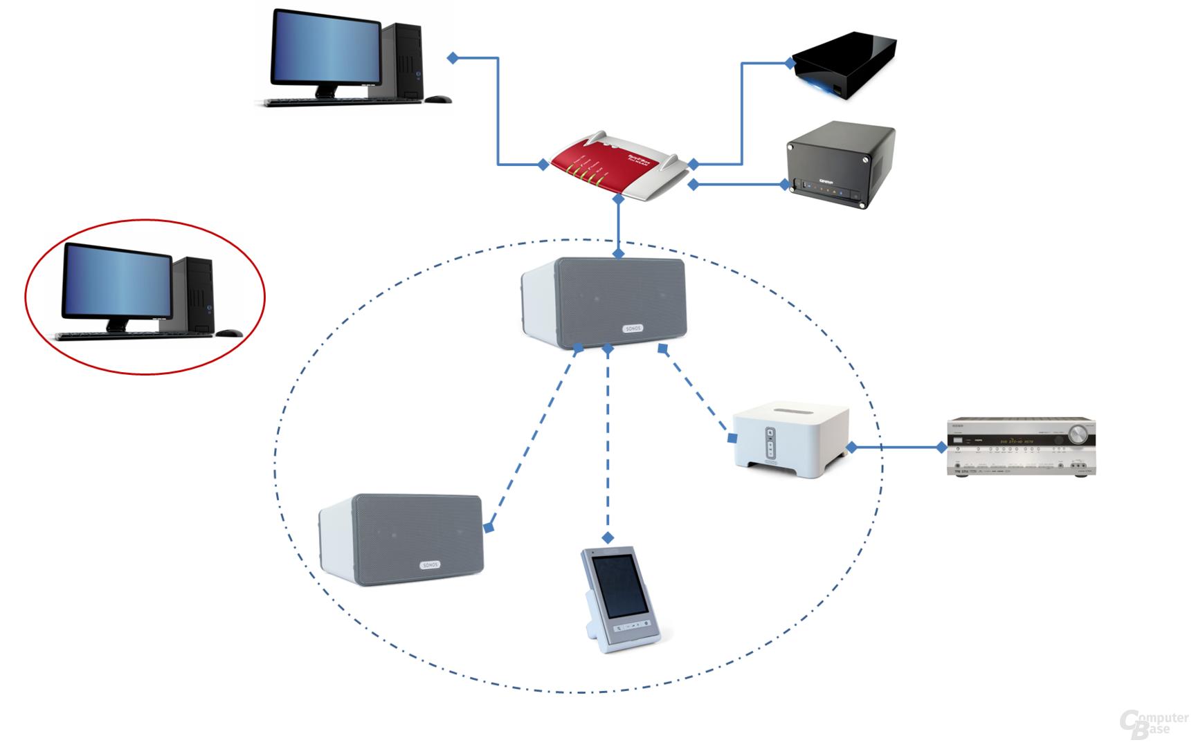 Netzwerkaufbau ohne Sonos Bridge mit zwei Zwangsaußenseitern