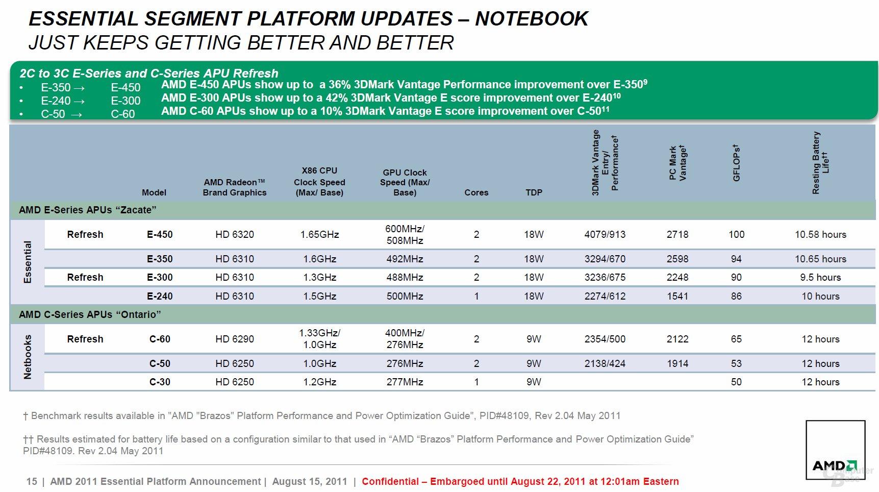 AMD aktualisiert die C- und E-Serie
