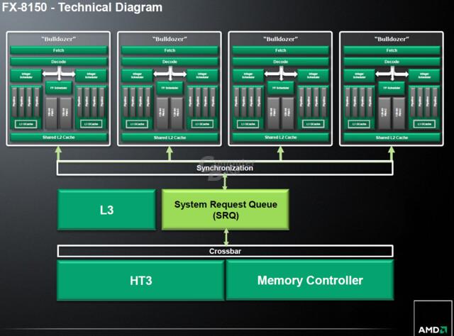 """AMD-Präsentation zu """"Zambezi"""""""