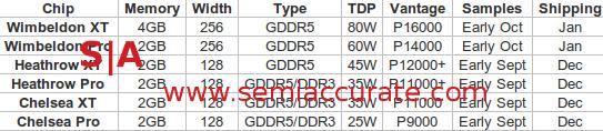 Voraussichtliches 28-nm-Lineup von AMD für Notebooks