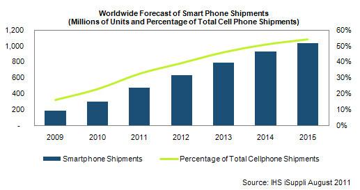 Anteil der Smartphones bis 2015