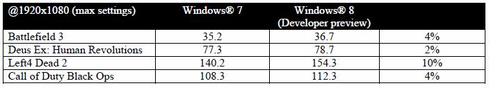 Bulldozer und Windows 8