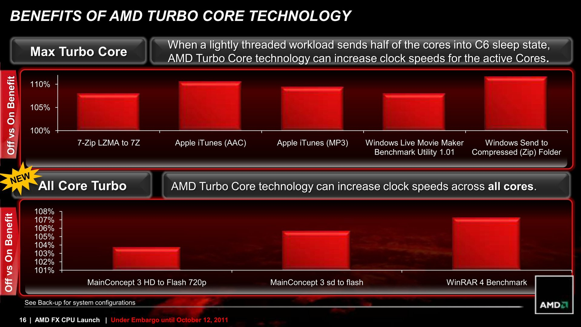 Leistungszuwachs durch Turbo laut AMD