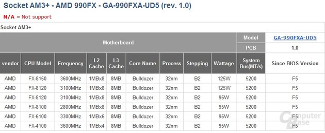 Support-Liste zeigt AMDs FX-Modelle