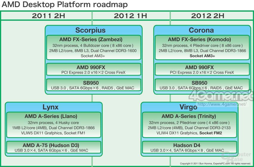 AMD-Desktop-Roadmap 2011/2012