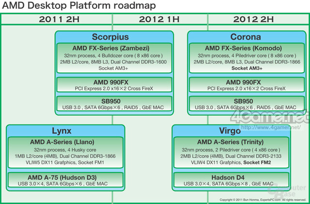 AMD-Desktop-Roadmap 2011/2012