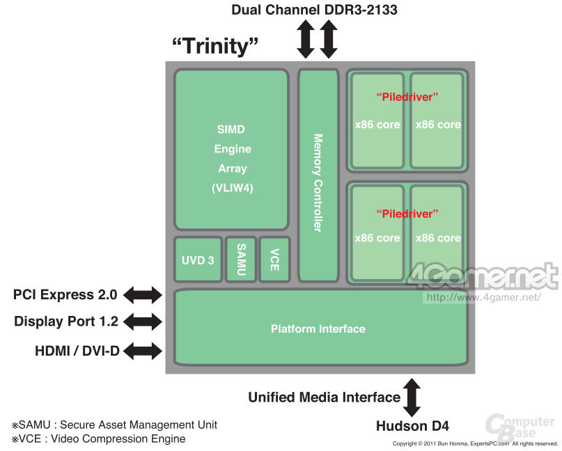 """""""Trinity""""-APU"""