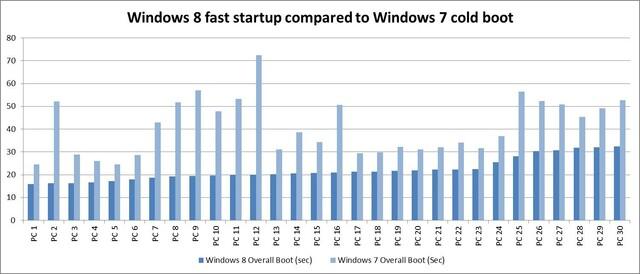 Bootzeiten unter Windows 8 gegenüber Windows 7