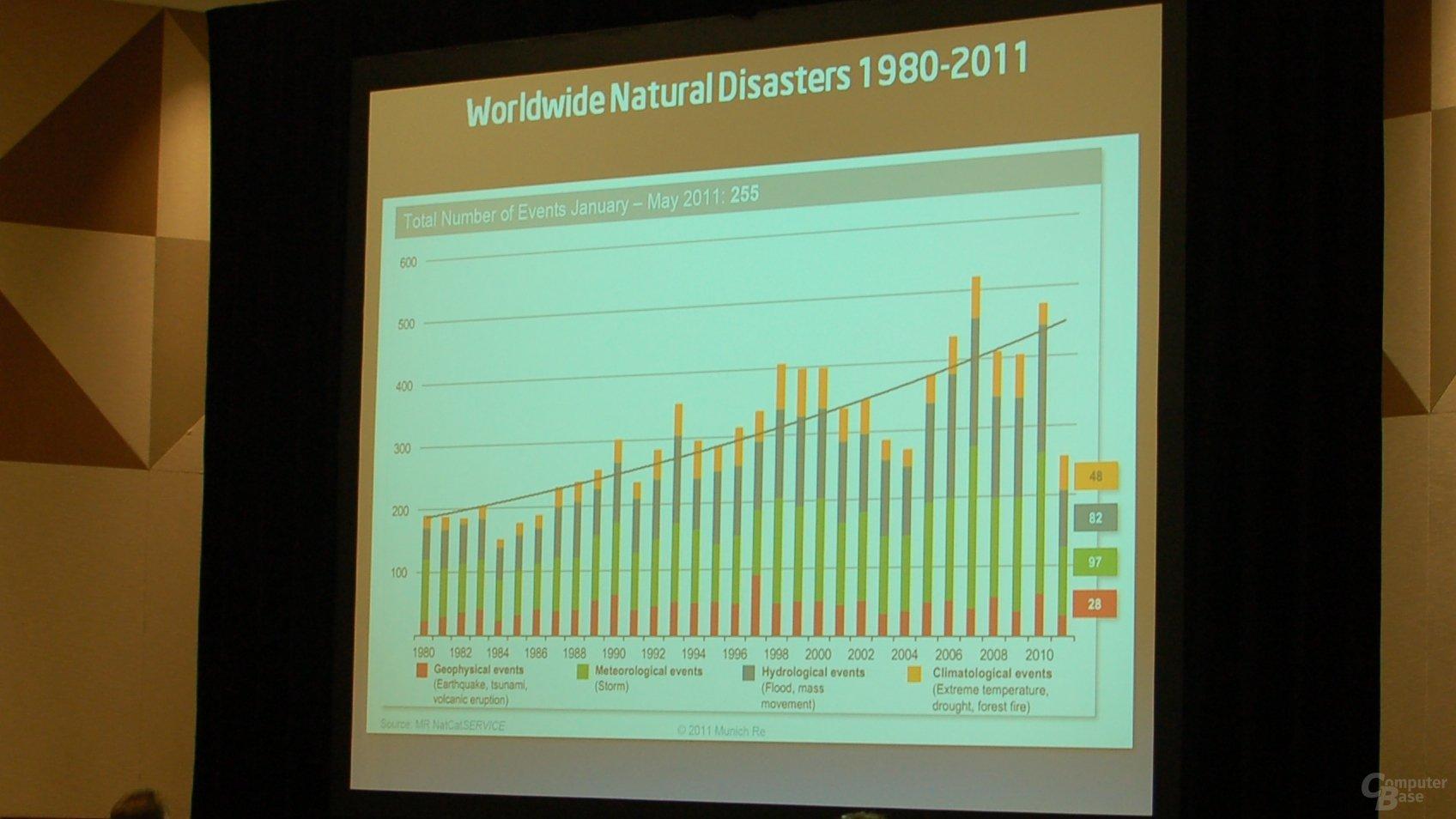 Weltweite Naturkatastrophen 1980-2011