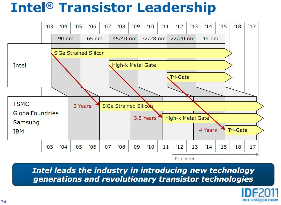 Transistor-Technologien der verschiedenen Foundries