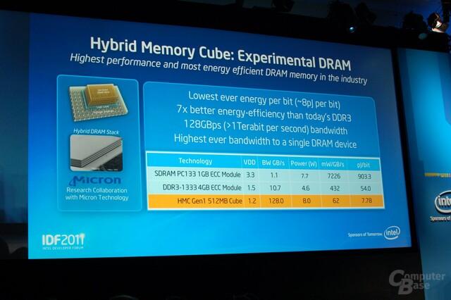 Hybrid Memory Cube DRAM