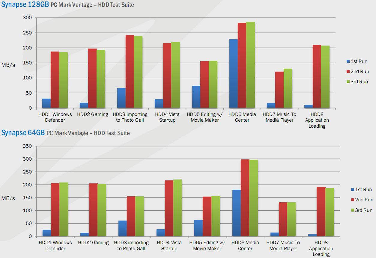 PCMark Vantage HDD Test Suite Details