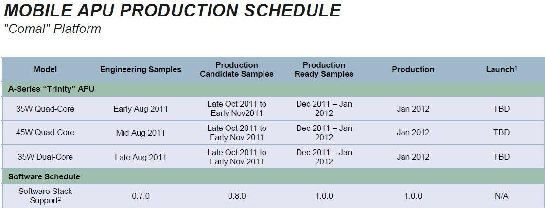 Details zu AMDs Mobile-Plattformen
