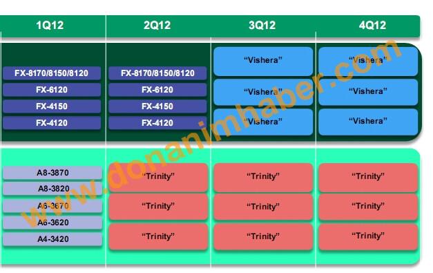 AMDs Desktop-Lineup 2012