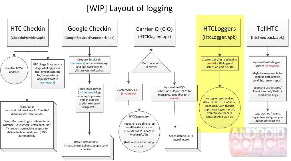 HTC Loggers