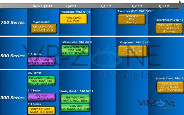 SSD-Roadmap von Intel bis 2012