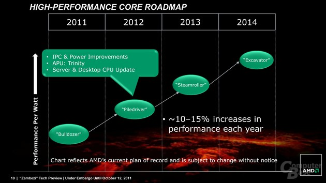 "AMD-Roadmap ""High-Performance Core"""