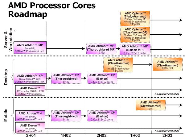 Alte AMD Roadmap