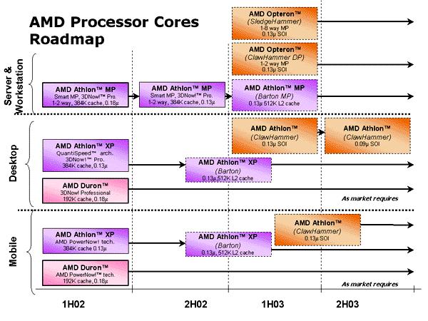 Neue AMD Roadmap