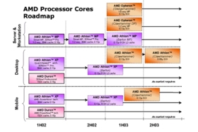 Neue AMD Roadmap