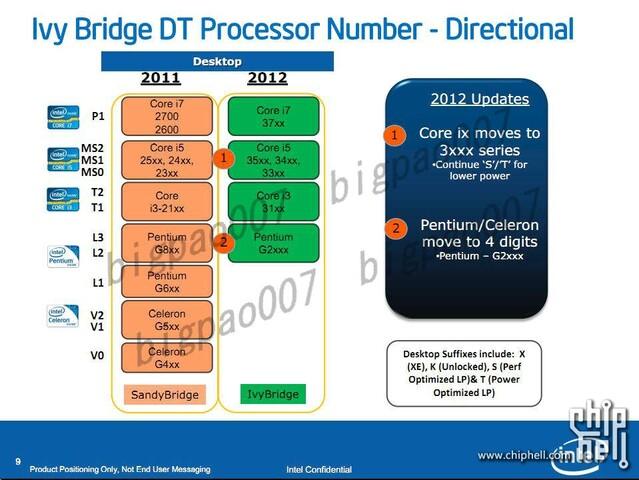 Benennungsschema der Ivy Bridge