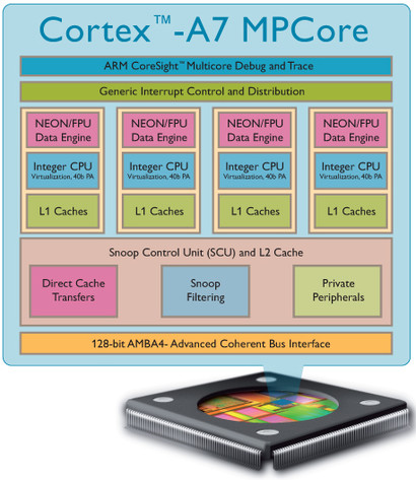 Aufbau des Cortex-A7