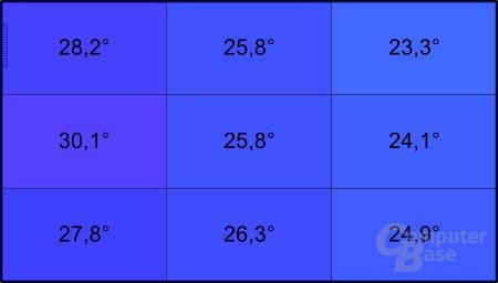 Acer Aspire one 522: Temperatur unter Last